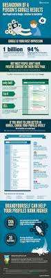 the best infographics creative bloq 39 rank for your in google
