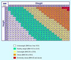 Height Weight Ratio Chart Scurernihar Height To Weight Ratio