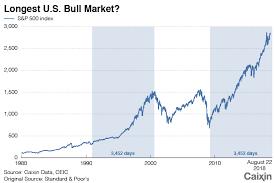 Chart Of The Day Longest U S Bull Market Caixin Global