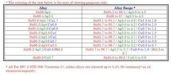 Solder Melting Temperature Chart Rohs Guide In Electronics Rohs Weee And Lead Free Faq