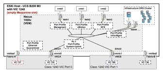 flexpod datacenter vmware vsphere update and cisco the