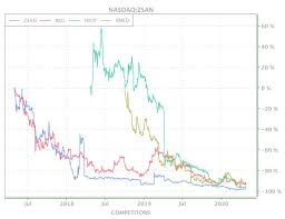 New 52 week low friday. Competitors Of Nasdaq Zsan