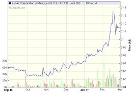 lyc asx chart proactiveinvestors deutschland proactive investors sponsors