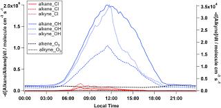 Alkanes Alkenes Alkynes Chart Rate Of Removal Of Alkanes Alkenes And Alkynes By Reaction