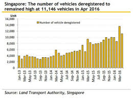 Singapore Coe Chart Chart Of The Day Heres Why Coe Prices Wont Sink Even As