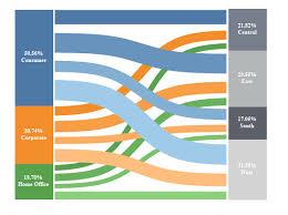 Sankey Charts In Tableau Advance Charting Sankey Diagrams Data Vizzes