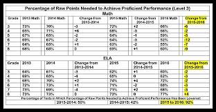 Points To Percentage Conversion Chart Nysape Pr Score Analysis Nys Allies For Public Education