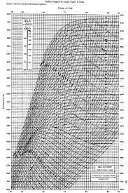 Printable Diagram Printable Mollier Diagram Steam 2