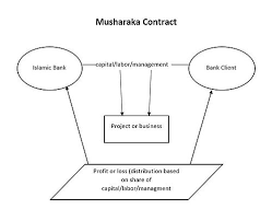Making Contracts More Profitable Enchanting Profit And Loss Sharing Wikipedia