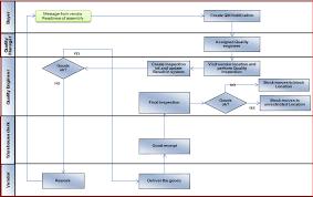Vendor End Quality Inspection Process Sap Blogs