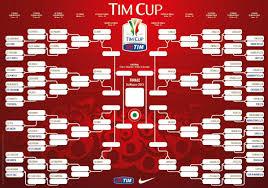 RILEGGI IL LIVE - Coppa Italia 2012/13: Napoli, c'è il rischio Inter ai  quarti