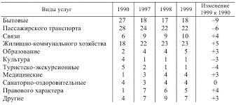 Сфера услуг в системе макроэкономических показателей Структура платных услуг населению РФ %