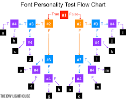 font personality test flow chart