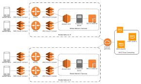 Mobile Cloud Architecture Diagram Aws Architecture