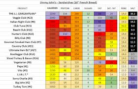 51 Unbiased Jimmy Johns Nutrition Chart