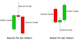 Introduction To The Pin Bar Trading Strategy Pinbar Strategy