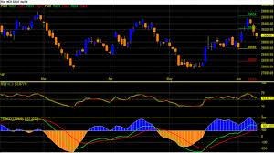 Mcx Gold Technical Analysis