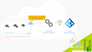 Overview Of Azure Active Directory Domain Services