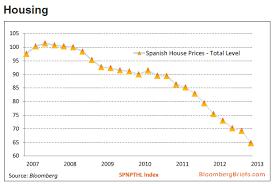 Spains Ying Yang Charts Silveristhenew