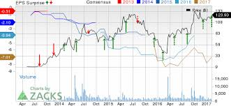 Gw Pharmaceuticals Stock Quote Delectable GW Pharma GWPH Posts NarrowerthanExpected Loss In Q48 February