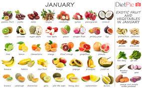 Season Chart Tropical Fruits And Vegetables In Season Seasonal Calendar