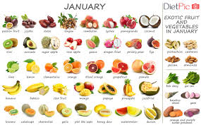 Seasonal Fruit Chart Tropical Fruits And Vegetables In Season Seasonal Calendar