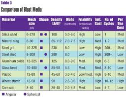 Blast Cabinet Media Chart Mechanical Cleaning Practical For Surface Preparation