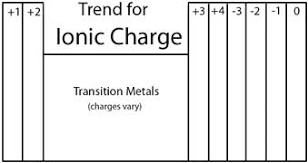 Periodic Table Charge Chart Finding The Ionic Charge Of An Element