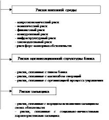 Дипломная работа Кредитование физических лиц ru риск портфеля нестандартных кредитов