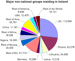 non national groups with potions in the republic of ireland of 10 000 or more in 2006 non european union nationals are shown exploded