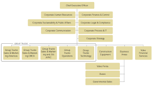 Bp Organizational Chart Visible Business Volvo Organizational Structure 2014