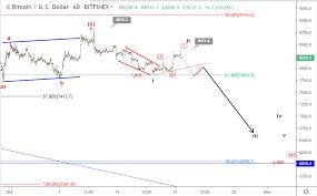Bitcoin price prediction (read 2001 times). Bitcoin Price Prediction October 21 Update Atoz Markets Forex News Trading Tools
