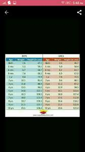 15 Month Old Baby Weight Chart What Is Average Weight For 15 Months Old