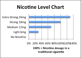 American Spirit Flavor Chart How Much Nicotine Is In A Cigarette And A Pack