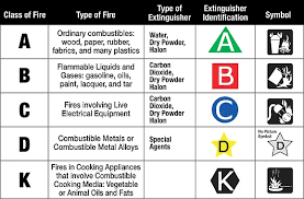 Fire Extinguisher Types B E Fire Safety
