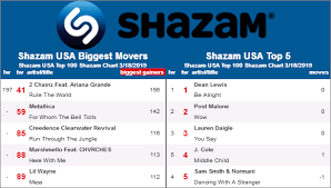 Top 5 Chart Songs Rumor Mill Tag Theyre It Shazams Hits Daily Double