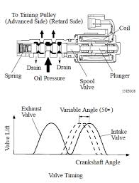lexus 4 3l engine diagram lexus automotive wiring diagrams lexus v8 1uz fe camshaft timing oil control