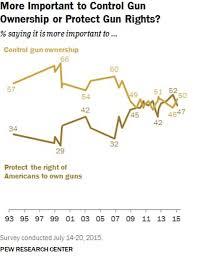 how americans actually feel about stronger gun laws the how americans actually feel about stronger gun laws the washington post