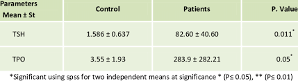 Serum Tsh And Tpo Levels In Goiter Patients Groups And