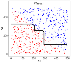 Why Random Forests Outperform Decision Trees Towards Data