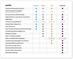 The Complete Guide To Hilton Honors Travel Codex