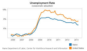 Maine Jobless Rate Lowest Since 2008