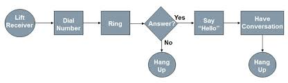 Six Sigma Flow Chart Example Six Sigma Dmaic Process Define Phase Process Mapping