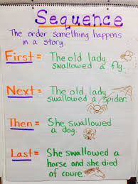 Sequencing Anchor Chart Sequence Of Events Anchor Chart First Next Then Last