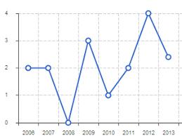 Jquery Chart Tools Zino Ui Jquery Charts Svg Chart Html5 Charts
