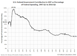 Growth Of Us Government Chart The Diminishing Contribution Of U S Government Spending To