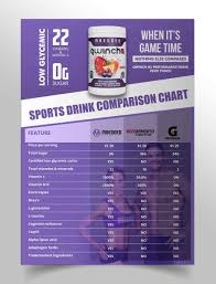 Entry 8 By Satishandsurabhi For Sports Drink Comparison
