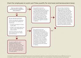 bereavement leave employment new zealand