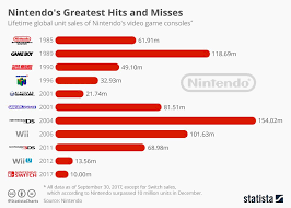 Video Game Sales Charts Nintendos Greatest Hits And Misses Nintendo Game