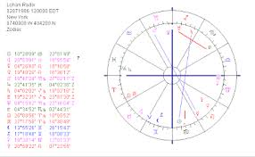 Astropost Birth Chart Lindsay Lohan And The Suspicion Of